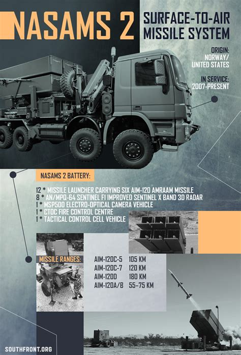 NASAMS 2 Surface-To-Air Missile System (Infographics)